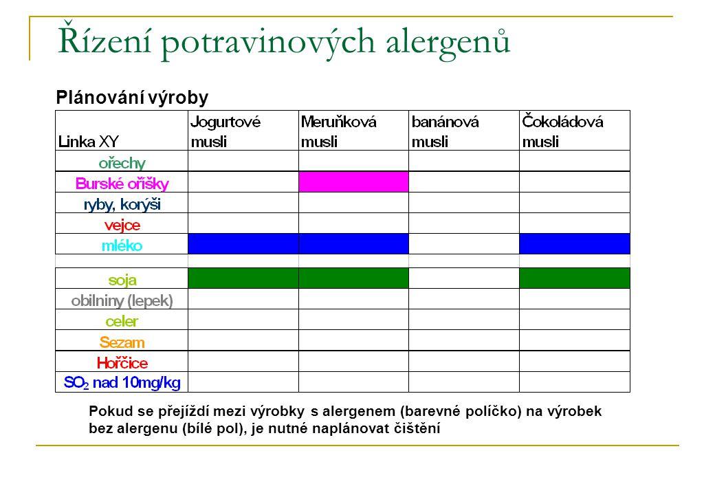 Řízení potravinových alergenů Plánování výroby Pokud se přejíždí mezi výrobky s alergenem (barevné políčko) na výrobek bez alergenu (bílé pol), je nut