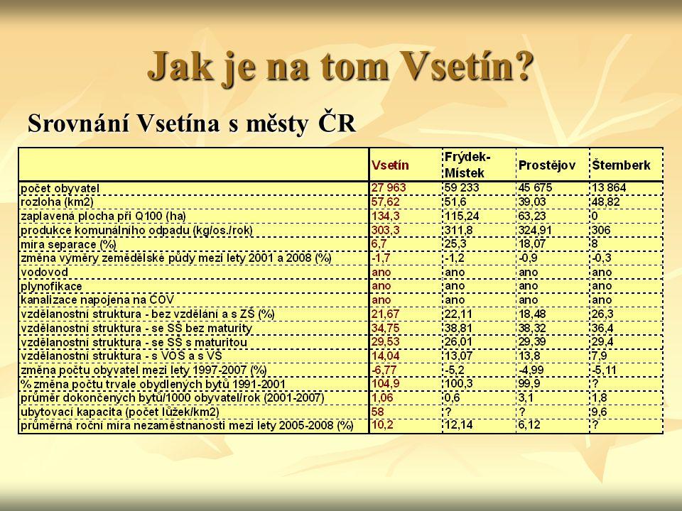 Jak je na tom Vsetín? Srovnání Vsetína s městy ČR