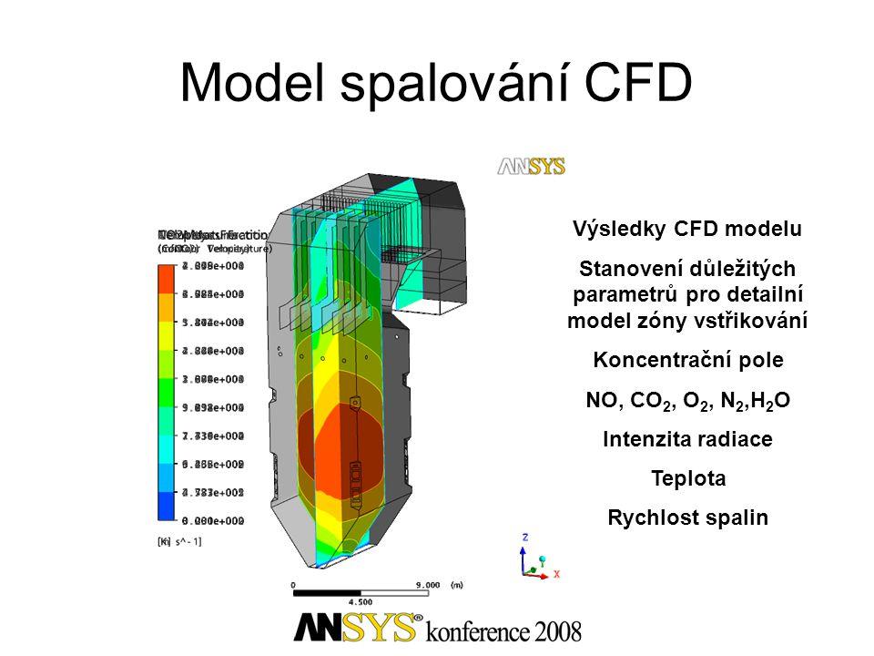 Výsledky CFD modelu Stanovení důležitých parametrů pro detailní model zóny vstřikování Koncentrační pole NO, CO 2, O 2, N 2,H 2 O Intenzita radiace Te