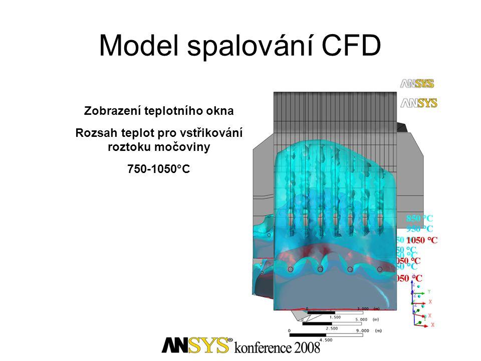 Zobrazení teplotního okna Rozsah teplot pro vstřikování roztoku močoviny 750-1050°C Model spalování CFD