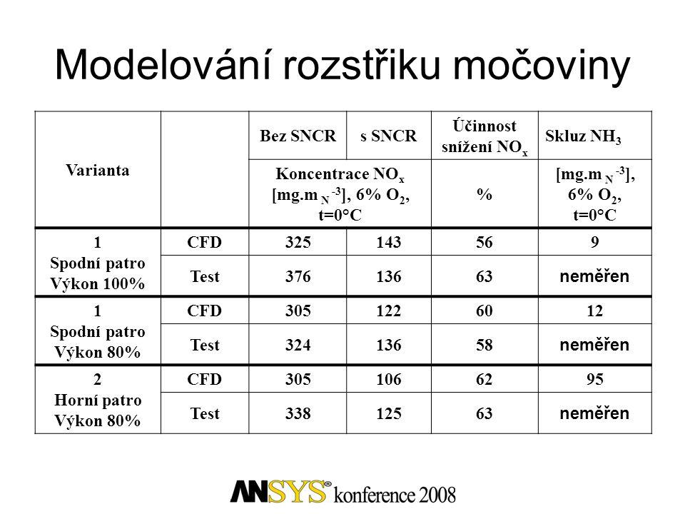 Modelování rozstřiku močoviny Varianta Bez SNCRs SNCR Účinnost snížení NO x Skluz NH 3 Koncentrace NO x [mg.m N -3 ], 6% O 2, t=0°C % 1 Spodní patro V