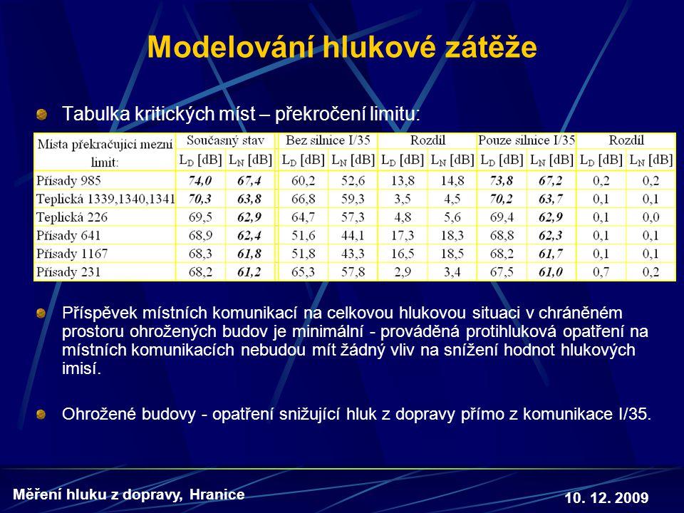 10. 12. 2009 Měření hluku z dopravy, Hranice Modelování hlukové zátěže Tabulka kritických míst – překročení limitu: Příspěvek místních komunikací na c