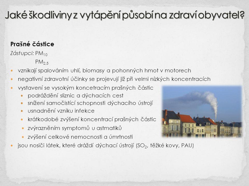 Prašné částice Zástupci:PM 10 PM 2,5  vznikají spalováním uhlí, biomasy a pohonných hmot v motorech  negativní zdravotní účinky se projevují již při