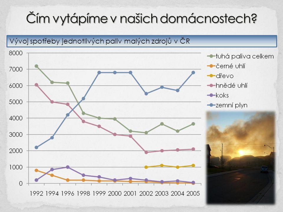Vývoj spotřeby jednotlivých paliv malých zdrojů v ČR