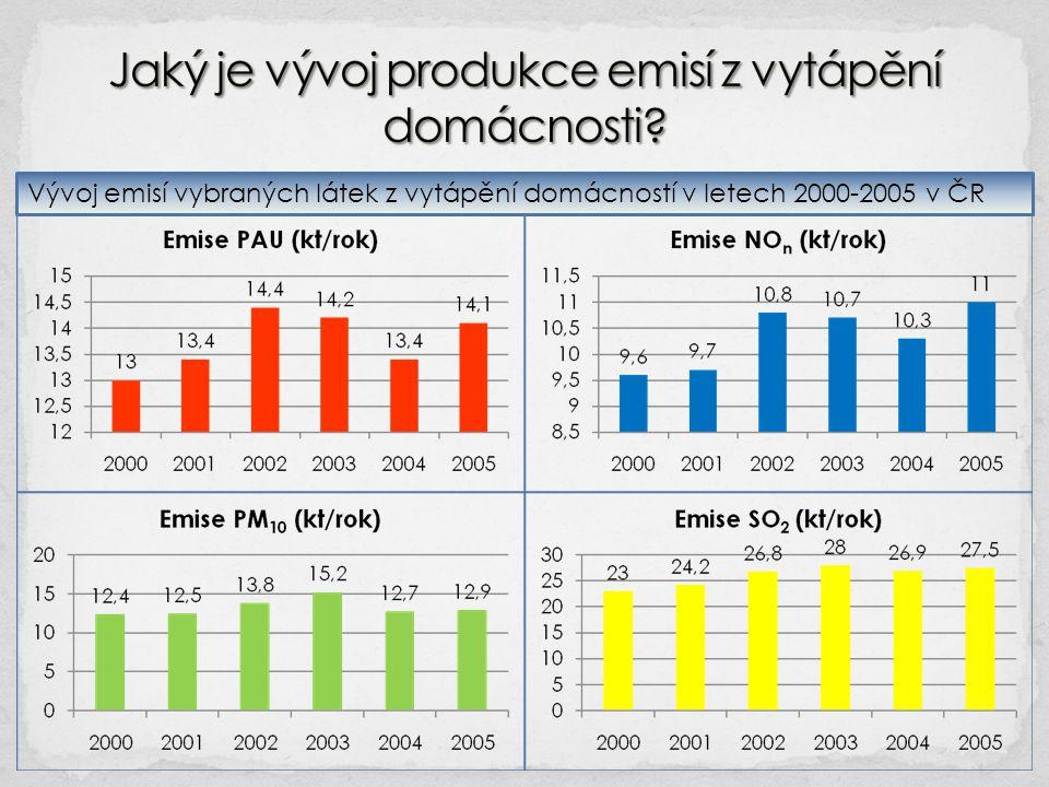 Vývoj emisí vybraných látek z vytápění domácností v letech 2000-2005 v ČR