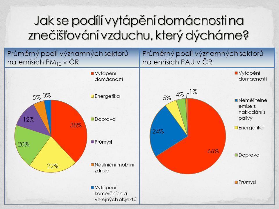 Průměrný podíl významných sektorů na emisích PM 10 v ČR Průměrný podíl významných sektorů na emisích PAU v ČR