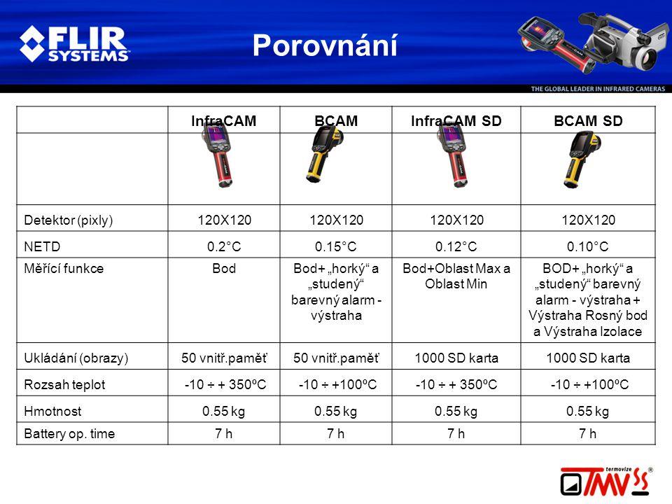 """Porovnání InfraCAMBCAMInfraCAM SDBCAM SD Detektor (pixly)120X120 NETD0.2°C0.15°C0.12°C0.10°C Měřící funkceBodBod+ """"horký a """"studený barevný alarm - výstraha Bod+Oblast Max a Oblast Min BOD+ """"horký a """"studený barevný alarm - výstraha + Výstraha Rosný bod a Výstraha Izolace Ukládání (obrazy)50 vnitř.paměť 1000 SD karta Rozsah teplot.-10 ÷ + 350ºC.-10 ÷ +100ºC.-10 ÷ + 350ºC..-10 ÷ +100ºC Hmotnost0.55 kg Battery op."""