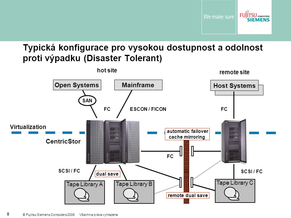 © Fujitsu Siemens Computers 2005 Všechna práva vyhrazena 9 True Tape Virtualization  Konektivita pro otevřené systémy, mainframy, legacy systémy a také filery  Široká podpora všech zásadních platforem serverů, operačních systémů a zálohovacích produktů  Výrazné snížení TCO při zálohování na pásky  Řízení magnetopáskové infrastruktury a celého zálohovacího subsystému True Tape Virtualization