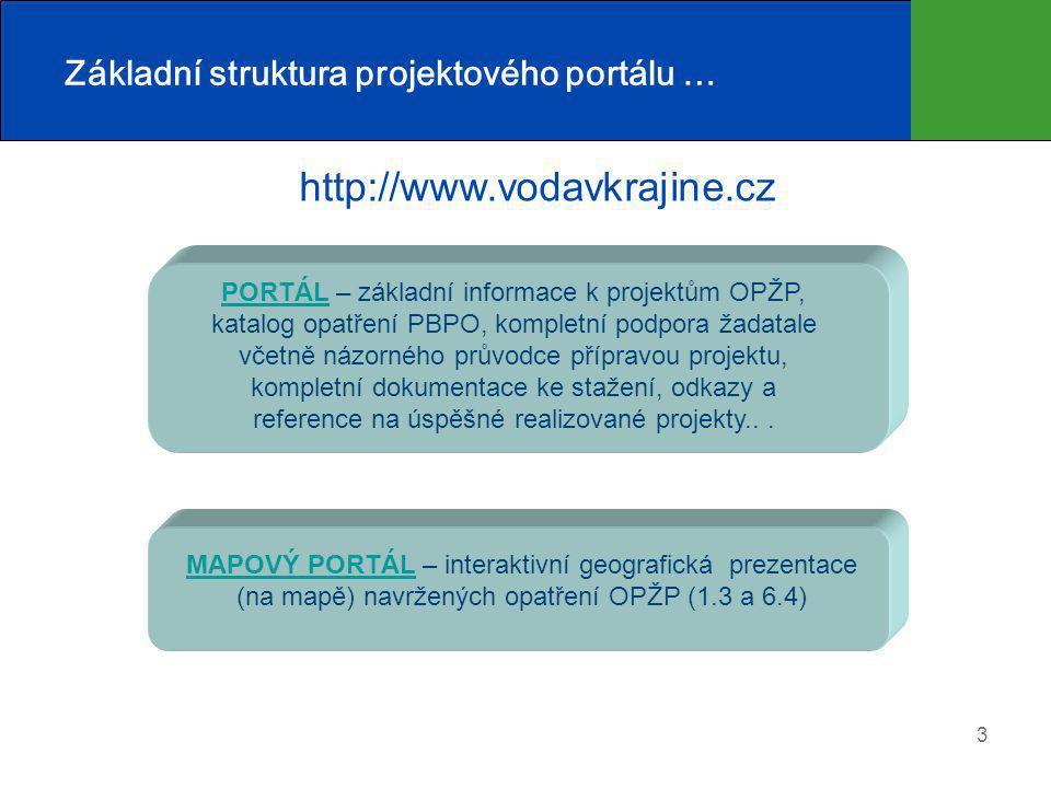 3 Základní struktura projektového portálu … PORTÁLPORTÁL – základní informace k projektům OPŽP, katalog opatření PBPO, kompletní podpora žadatale včetně názorného průvodce přípravou projektu, kompletní dokumentace ke stažení, odkazy a reference na úspěšné realizované projekty...
