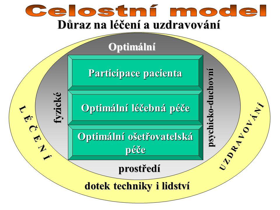 Důraz na léčení a uzdravování Optimální léčebná péče Optimální ošetřovatelská péče Optimální prostředí Participace pacienta fyzické psychicko-duchovní
