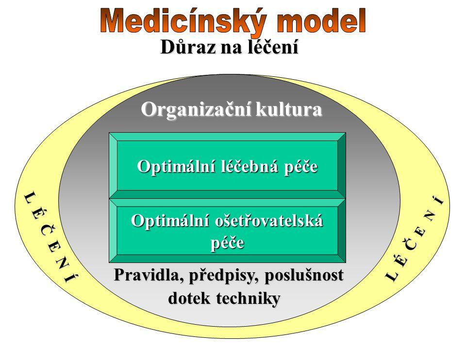 Důraz na léčení Optimální léčebná péče Optimální ošetřovatelská péče Organizační kultura Pravidla, předpisy, poslušnost L É Č E N Í dotek techniky