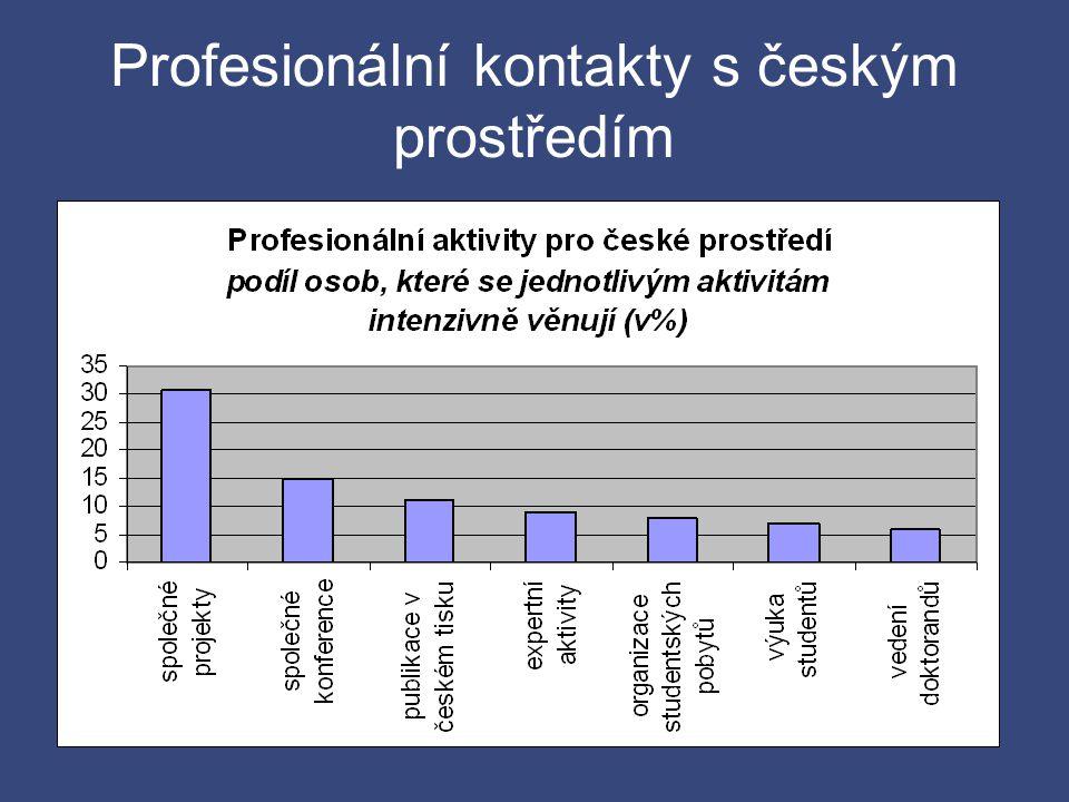 Profesionální kontakty s českým prostředím