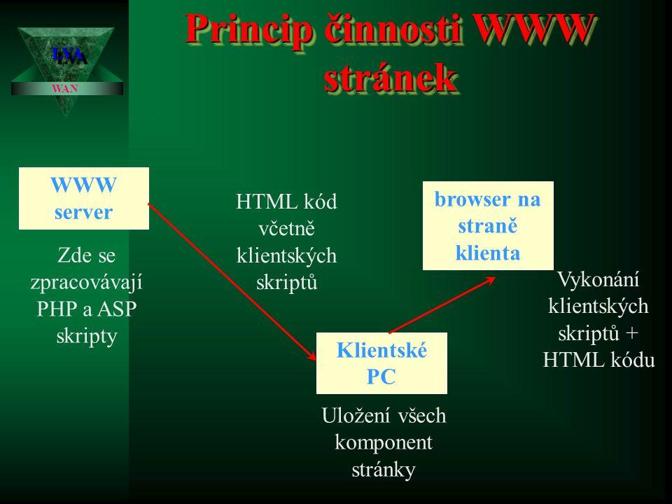 Princip činnosti WWW stránek LVALVA WAN WWW server browser na straně klienta Klientské PC Zde se zpracovávají PHP a ASP skripty HTML kód včetně klientských skriptů Uložení všech komponent stránky Vykonání klientských skriptů + HTML kódu