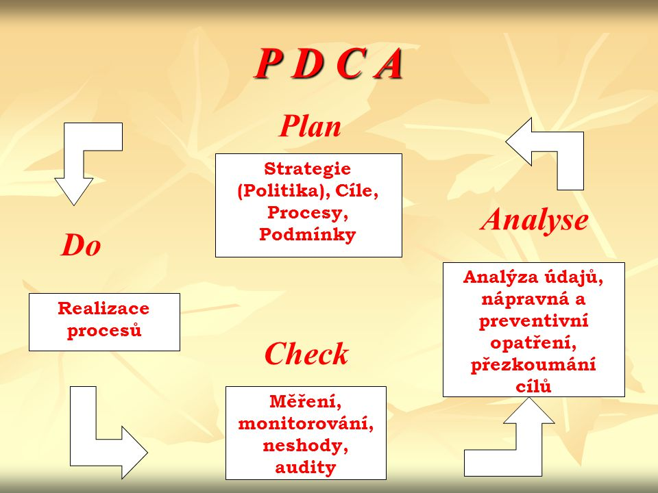 P D C A Strategie (Politika), Cíle, Procesy, Podmínky Analýza údajů, nápravná a preventivní opatření, přezkoumání cílů Měření, monitorování, neshody,