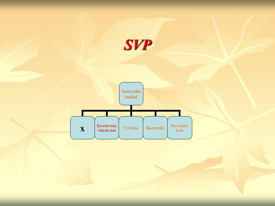 Příprava na zavedení SVP ad 1) ad 1) - Vedení prostudovat požadavky ISO 9001 a 22716 - Vedení jmenovat představitele pro SVP (člen vedení, VŠ, přirozená autorita, všeobecný rozhled) - Představitel návrh postupu zavedení SVP ( konzultační firma, postup přípravy, časový program, zodpovědnosti)