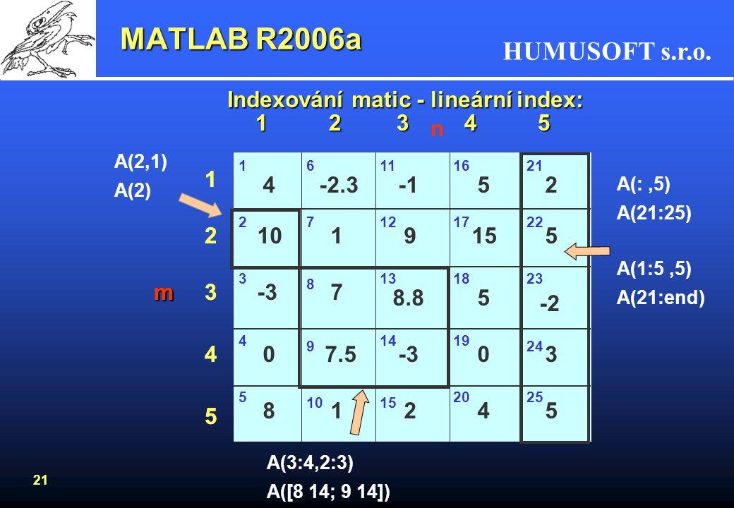 HUMUSOFT s.r.o. 20 MATLAB R2006a Oprace s maticemi +součet(A + B) - rozdíl (A - B) / \dělení matic zprava, zleva(A/B = A*B -1, A\B = A -1 *B) *násoben
