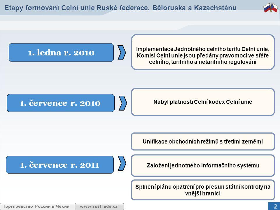 www.rustrade.czТоргпредство России в Чехии Etapy formování Celní unie Ruské federace, Běloruska a Kazachstánu Implementace Jednotného celního tarifu C