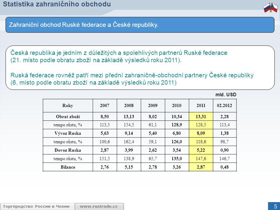 www.rustrade.czТоргпредство России в Чехии Statistika zahraničního obchodu 0,4% 7,4% 3,7% 6,6% 3,7% 78,2% Stroje a dopravní prostředky Nerostné suroviny, s výjimkou paliv Chemikálie a příbuzné výrobky Tržní výrobky tříděné hlavně podle materiálu Ostatní Minerální paliva, maziva a příbuzné materiály Složení exportu Ruska do Česka v roce 2011 podle nomenklatury SITC 6