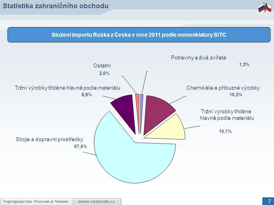 www.rustrade.czТоргпредство России в Чехии 67,5% 8,8% 1,3% 10,1% 10,3% 2,0% Ostatní Stroje a dopravní prostředky Tržní výrobky tříděné hlavně podle ma