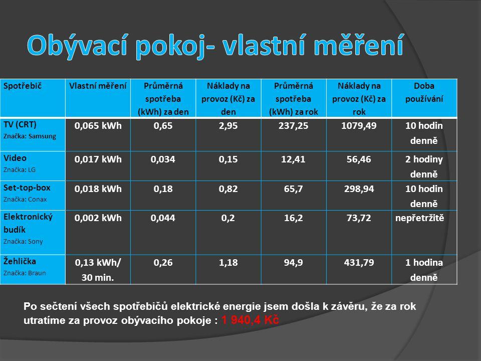 SpotřebičVlastní měření Průměrná spotřeba (kWh) za den Náklady na provoz (Kč) za den Průměrná spotřeba (kWh) za rok Náklady na provoz (Kč) za rok Doba používání TV (CRT) Značka: Samsung 0,065 kWh0,652,95237,251079,49 10 hodin denně Video Značka: LG 0,017 kWh0,0340,1512,4156,46 2 hodiny denně Set-top-box Značka: Conax 0,018 kWh0,180,8265,7298,94 10 hodin denně Elektronický budík Značka: Sony 0,002 kWh0,0440,216,273,72nepřetržitě Žehlička Značka: Braun 0,13 kWh/ 30 min.