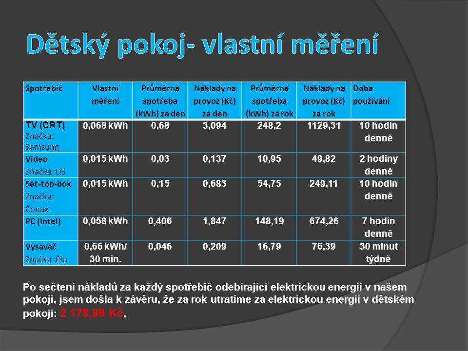 Spotřebič Vlastní měření Průměrná spotřeba (kWh) za den Náklady na provoz (Kč) za den Průměrná spotřeba (kWh) za rok Náklady na provoz (Kč) za rok Doba používání TV (CRT) Značka: Samsung 0,068 kWh0,683,094248,21129,31 10 hodin denně Video Značka: LG 0,015 kWh0,030,13710,9549,82 2 hodiny denně Set-top-box Značka: Conax 0,015 kWh0,150,68354,75249,11 10 hodin denně PC (Intel) 0,058 kWh0,4061,847148,19674,26 7 hodin denně Vysavač Značka: Eta 0,66 kWh/ 30 min.