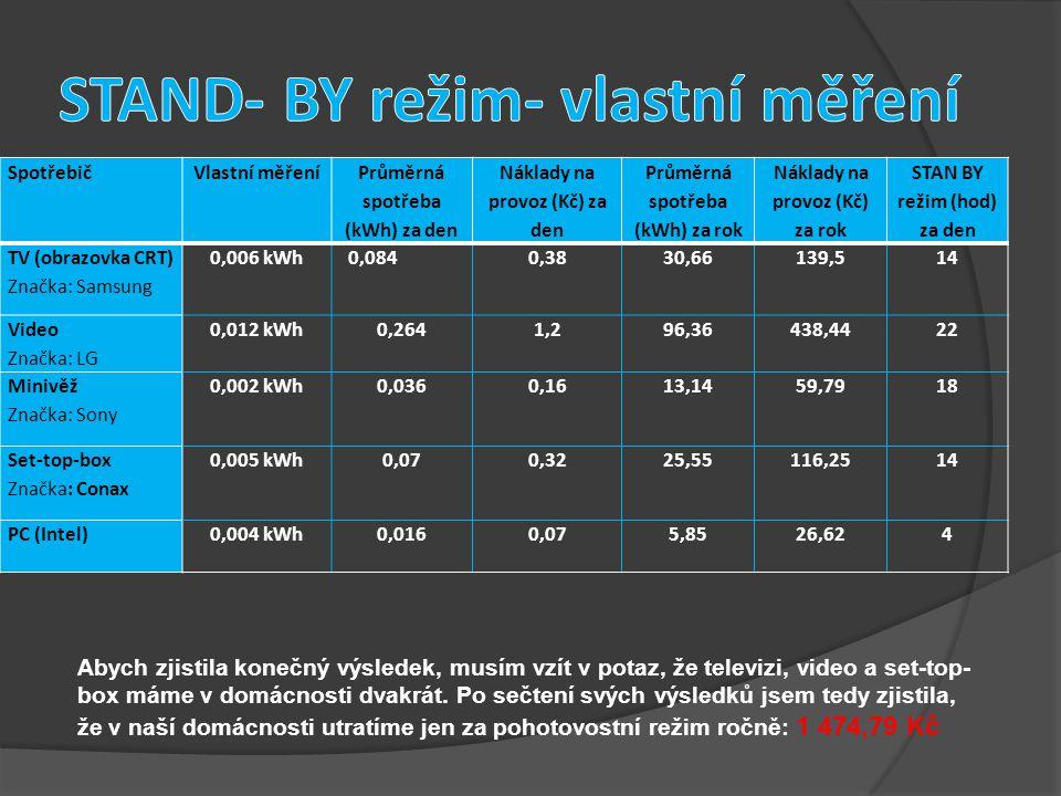 SpotřebičVlastní měření Průměrná spotřeba (kWh) za den Náklady na provoz (Kč) za den Průměrná spotřeba (kWh) za rok Náklady na provoz (Kč) za rok STAN BY režim (hod) za den TV (obrazovka CRT) Značka: Samsung 0,006 kWh 0,0840,3830,66139,514 Video Značka: LG 0,012 kWh0,2641,296,36438,4422 Minivěž Značka: Sony 0,002 kWh0,0360,1613,1459,7918 Set-top-box Značka: Conax 0,005 kWh0,070,3225,55116,2514 PC (Intel)0,004 kWh0,0160,075,8526,624 Abych zjistila konečný výsledek, musím vzít v potaz, že televizi, video a set-top- box máme v domácnosti dvakrát.