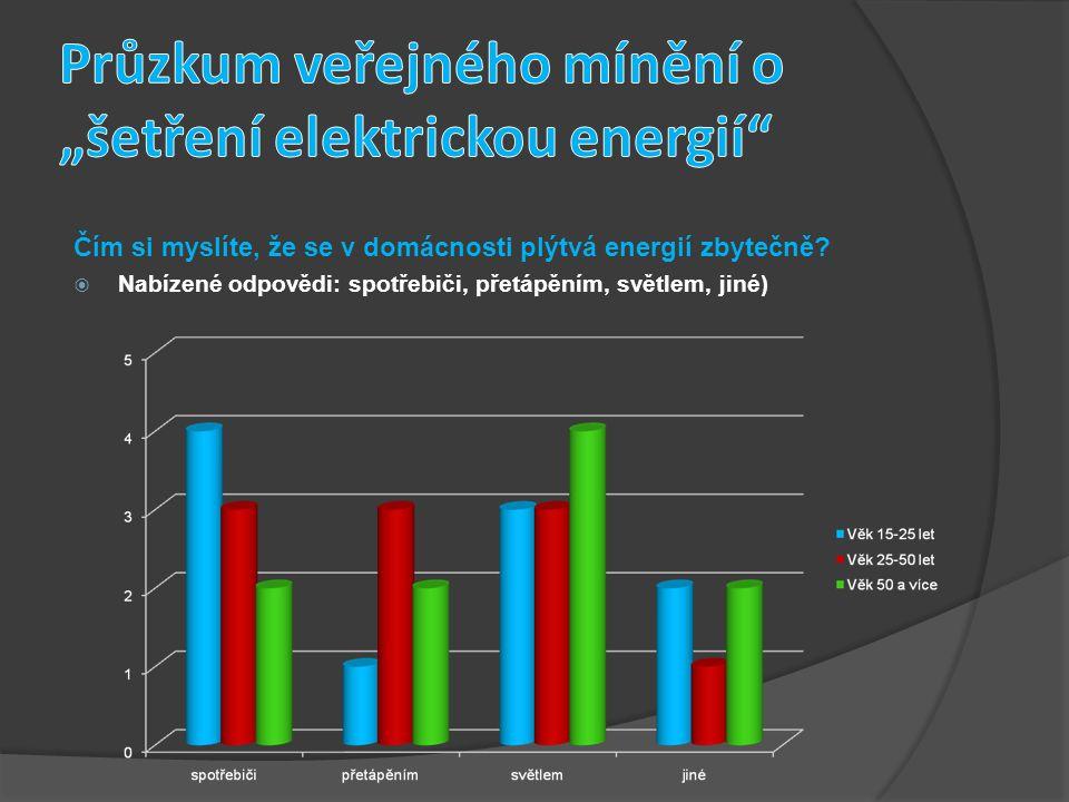 Čím si myslíte, že se v domácnosti plýtvá energií zbytečně.