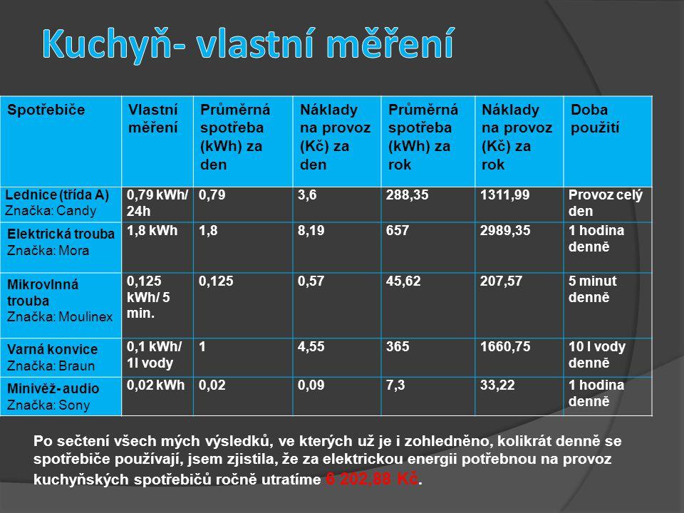 SpotřebičeVlastní měření Průměrná spotřeba (kWh) za den Náklady na provoz (Kč) za den Průměrná spotřeba (kWh) za rok Náklady na provoz (Kč) za rok Doba použití Lednice (třída A) Značka: Candy 0,79 kWh/ 24h 0,793,6288,351311,99Provoz celý den Elektrická trouba Značka: Mora 1,8 kWh1,88,196572989,351 hodina denně Mikrovlnná trouba Značka: Moulinex 0,125 kWh/ 5 min.