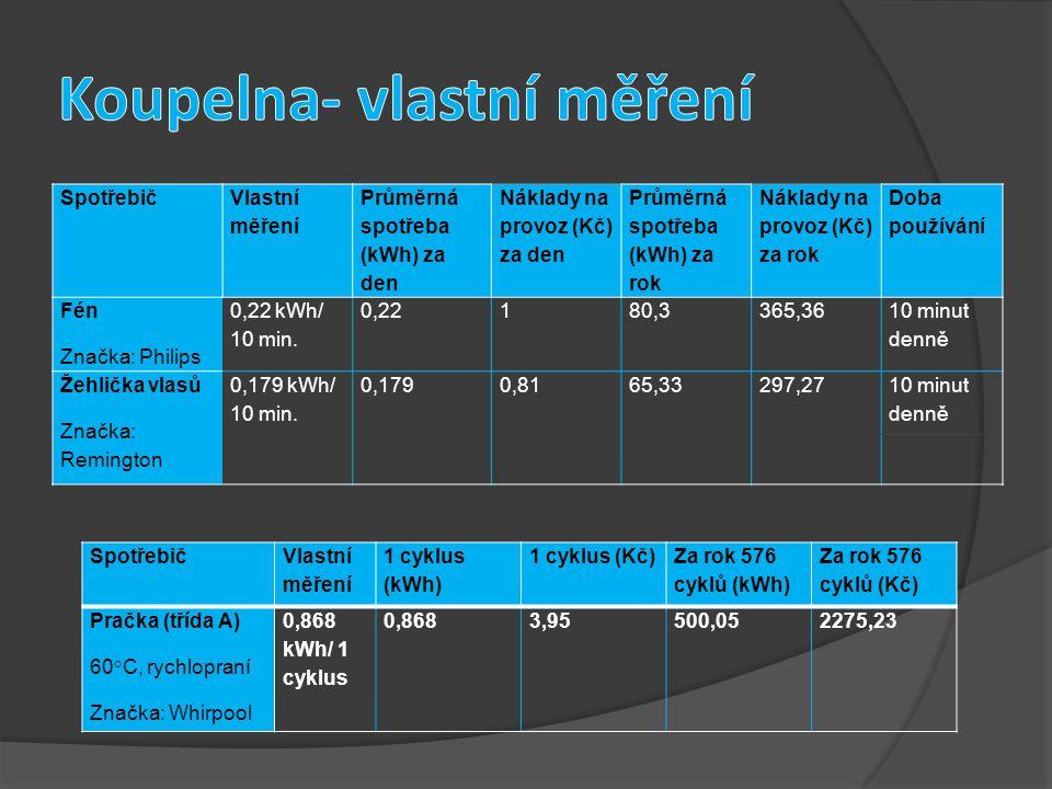 Spotřebič Vlastní měření Průměrná spotřeba (kWh) za den Náklady na provoz (Kč) za den Průměrná spotřeba (kWh) za rok Náklady na provoz (Kč) za rok Doba používání Fén Značka: Philips 0,22 kWh/ 10 min.