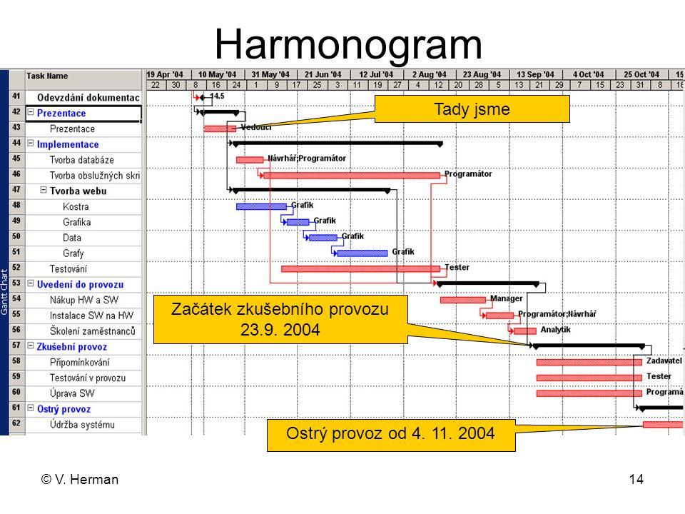 © V. Herman14 Harmonogram Tady jsme Začátek zkušebního provozu 23.9. 2004 Ostrý provoz od 4. 11. 2004