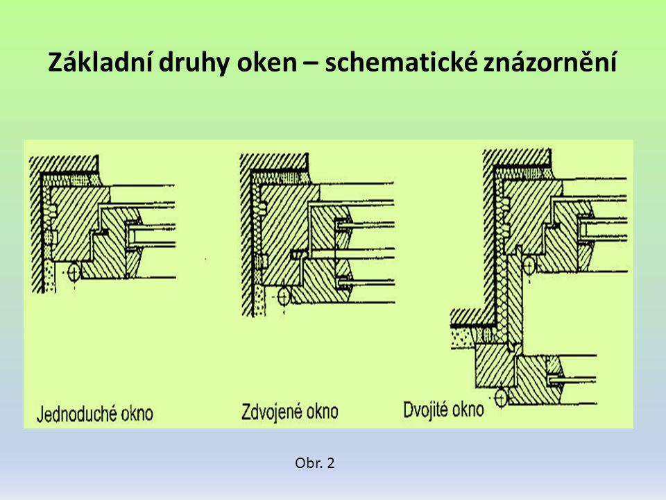 Základní druhy oken – schematické znázornění Obr. 2