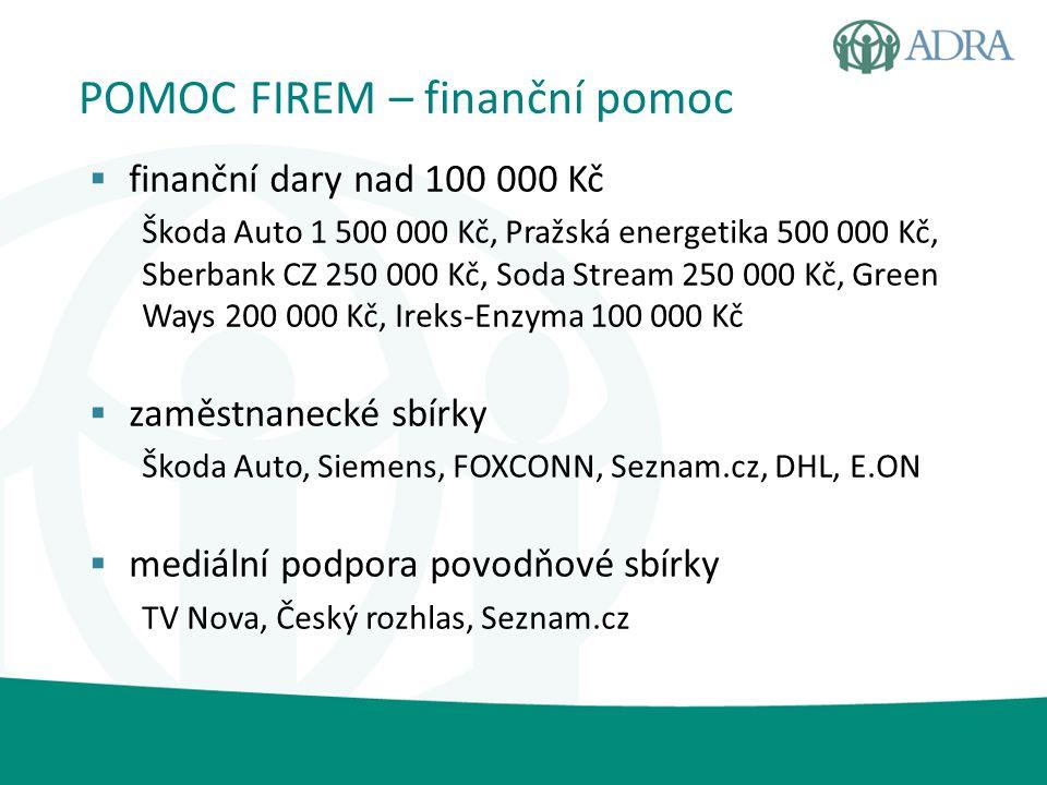 POMOC FIREM – finanční pomoc  finanční dary nad 100 000 Kč Škoda Auto 1 500 000 Kč, Pražská energetika 500 000 Kč, Sberbank CZ 250 000 Kč, Soda Strea