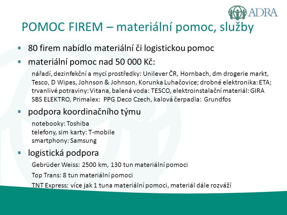 POMOC FIREM – materiální pomoc, služby  80 firem nabídlo materiální či logistickou pomoc  materiální pomoc nad 50 000 Kč: nářadí, dezinfekční a mycí