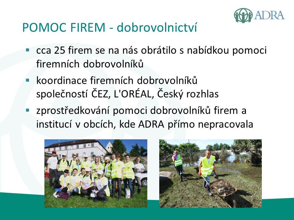 POMOC FIREM - dobrovolnictví  cca 25 firem se na nás obrátilo s nabídkou pomoci firemních dobrovolníků  koordinace firemních dobrovolníků společnost