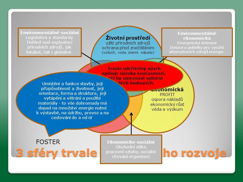 3 sféry trvale udržitelného rozvoje Trvale udržitelný rozvoj Životní prostředí užití přírodních zdrojů ochrana před znečištěním (vzduch, voda, území.