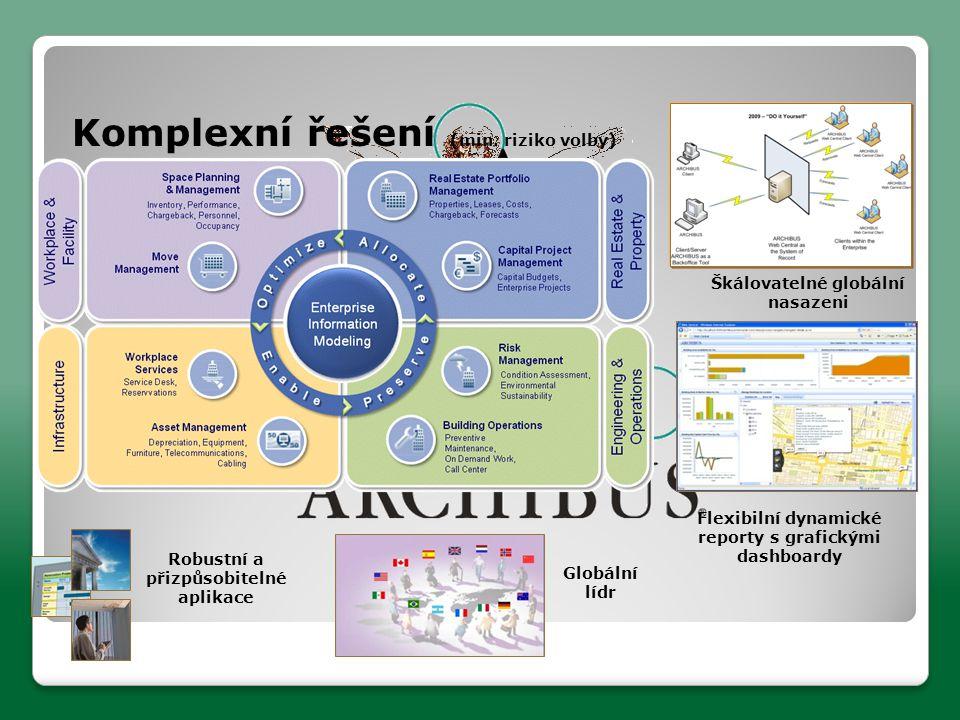 Flexibilní dynamické reporty s grafickými dashboardy Škálovatelné globální nasazeni Robustní a přizpůsobitelné aplikace Komplexní řešení (min.
