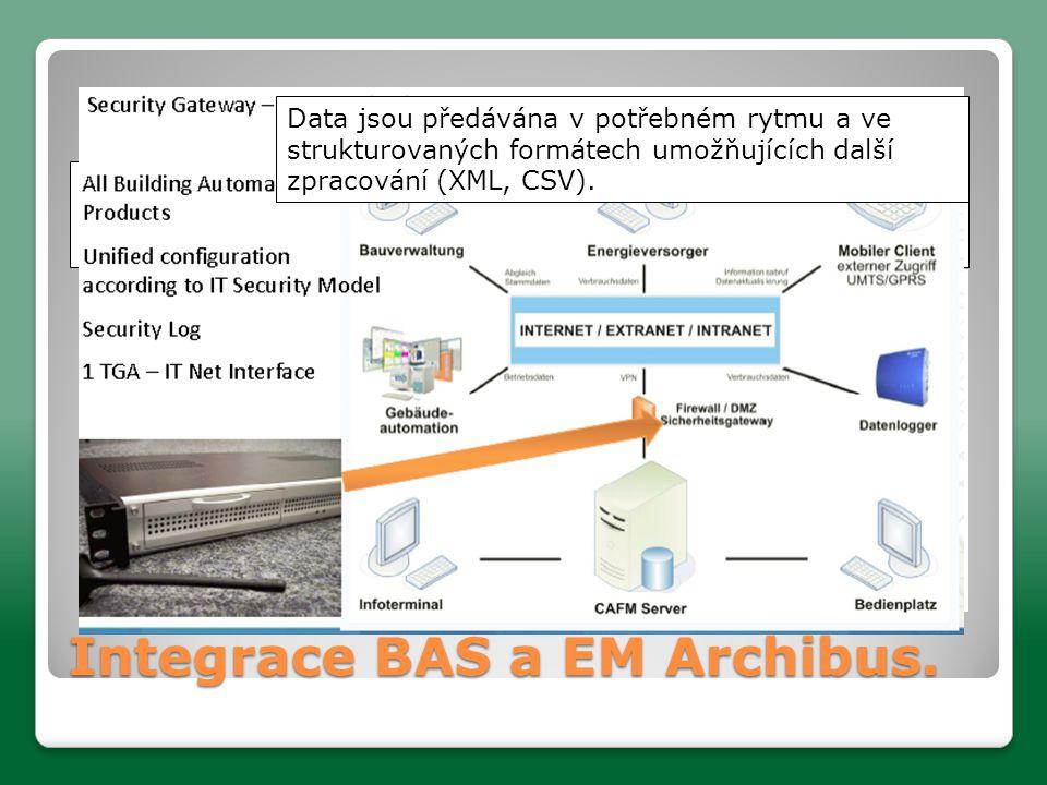 """Integrace BAS a EM Archibus.Data jsou získávána z """"DATALOGGERů zajišťujících jejich ukládání."""