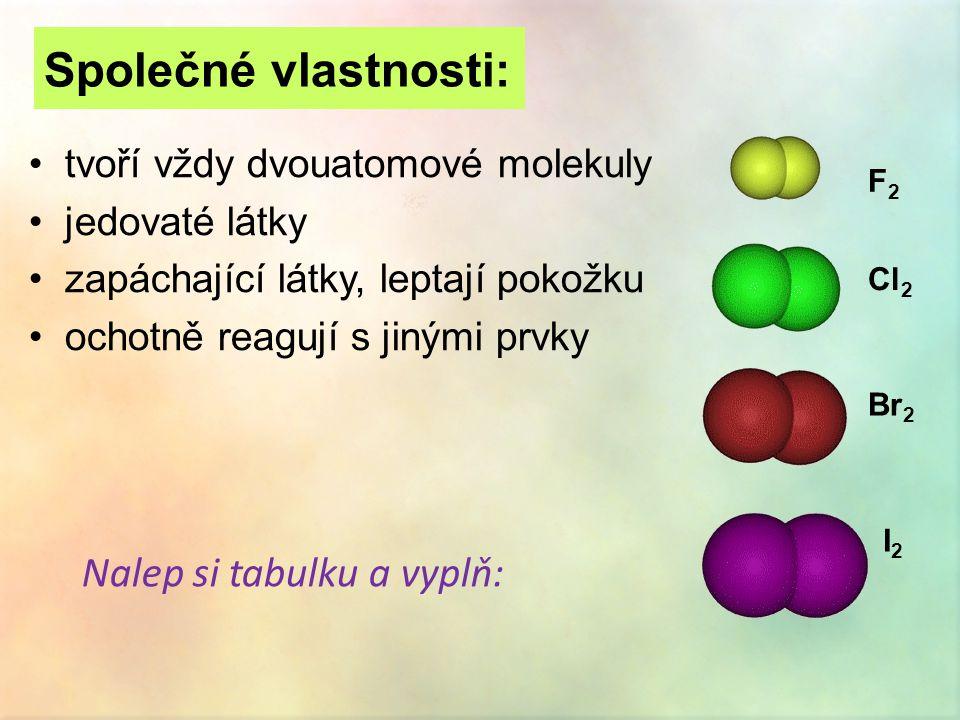 Společné vlastnosti: •tvoří vždy dvouatomové molekuly •jedovaté látky •zapáchající látky, leptají pokožku •ochotně reagují s jinými prvky Nalep si tabulku a vyplň: F2F2 Cl 2 Br 2 I2I2