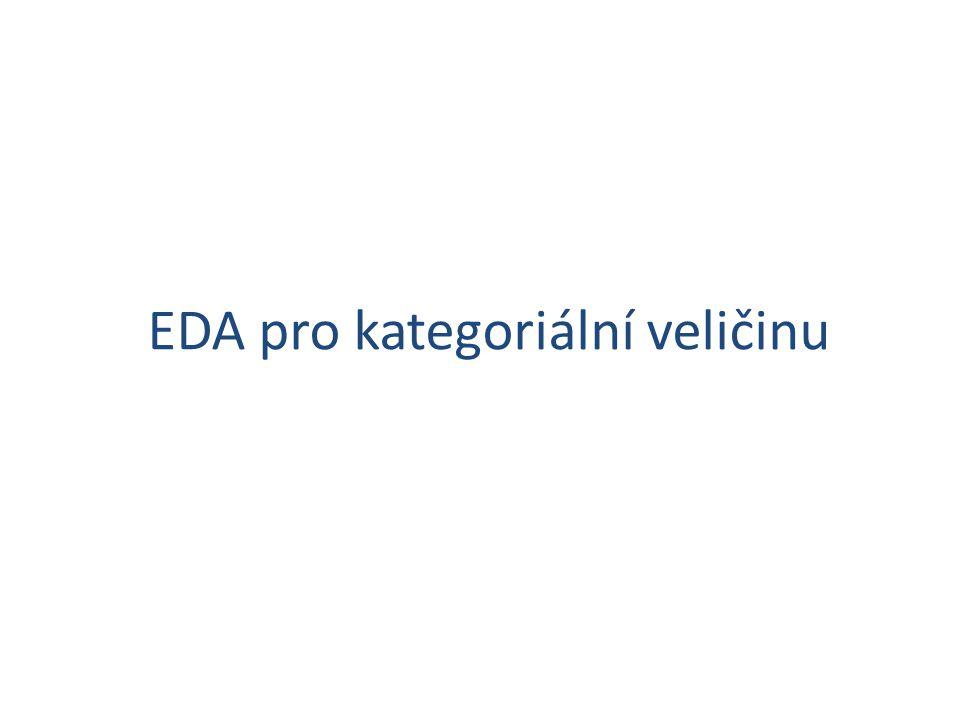 EDA pro kategoriální veličinu