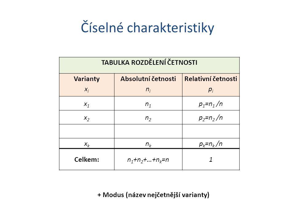 Číselné charakteristiky + Modus (název nejčetnější varianty) TABULKA ROZDĚLENÍ ČETNOSTI Varianty x i Absolutní četnosti n i Relativní četnosti p i x1x1 n1n1 p 1 =n 1 /n x2x2 n2n2 p 2 =n 2 /n xkxk nknk p k =n k /n Celkem:n 1 +n 2 +…+n k =n1