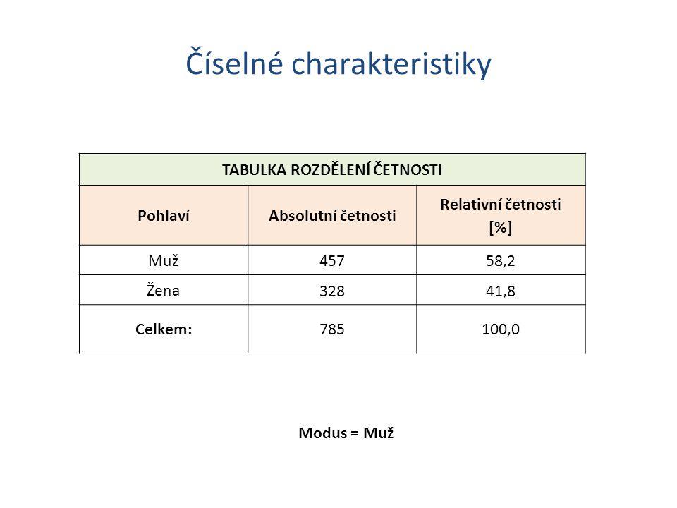 Číselné charakteristiky TABULKA ROZDĚLENÍ ČETNOSTI PohlavíAbsolutní četnosti Relativní četnosti [%] Muž 45758,2 Žena 32841,8 Celkem:785100,0 Modus = Muž