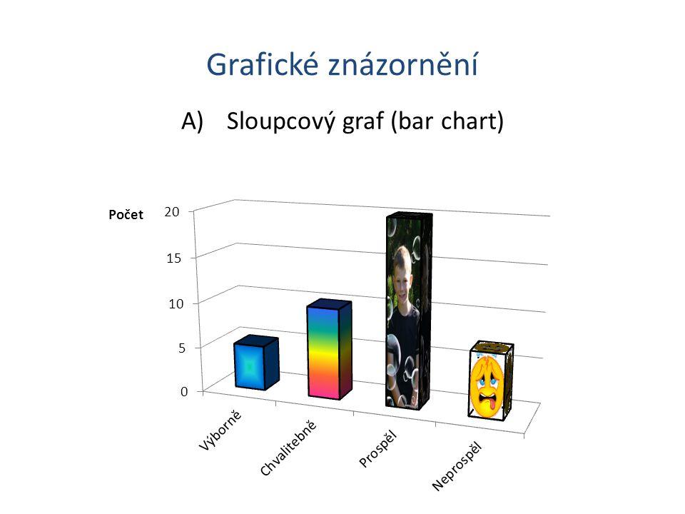 Grafické znázornění A)Sloupcový graf (bar chart)