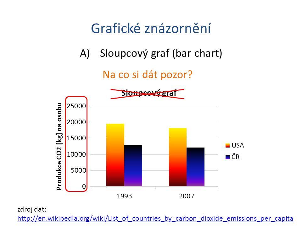 Grafické znázornění A)Sloupcový graf (bar chart) Na co si dát pozor.