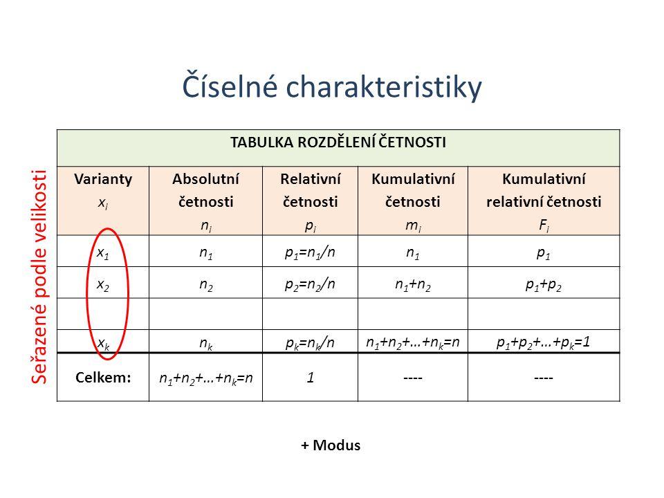 Číselné charakteristiky TABULKA ROZDĚLENÍ ČETNOSTI Varianty x i Absolutní četnosti n i Relativní četnosti p i Kumulativní četnosti m i Kumulativní relativní četnosti F i x1x1 n1n1 p 1 =n 1 /nn1n1 p1p1 x2x2 n2n2 p 2 =n 2 /nn1+n2n1+n2 p1+p2p1+p2 xkxk nknk p k =n k /n n 1 +n 2 +…+n k =np 1 +p 2 +…+p k =1 Celkem:n 1 +n 2 +…+n k =n1---- + Modus Seřazené podle velikosti