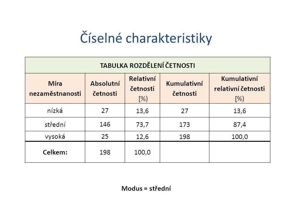 Číselné charakteristiky TABULKA ROZDĚLENÍ ČETNOSTI Míra nezaměstnanosti Absolutní četnosti Relativní četnosti [%) Kumulativní četnosti Kumulativní relativní četnosti [%) nízká 2713,62713,6 střední 14673,717387,4 vysoká 2512,6198100,0 Celkem:198100,0 Modus = střední