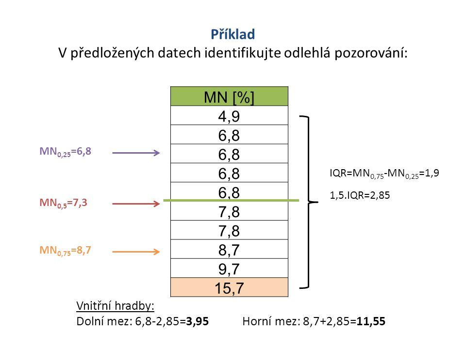 MN [%] 4,9 6,8 7,8 8,7 9,7 15,7 MN 0,5 =7,3 MN 0,25 =6,8 MN 0,75 =8,7 IQR=MN 0,75 -MN 0,25 =1,9 Vnitřní hradby: Dolní mez: 6,8-2,85=3,95 Horní mez: 8,7+2,85=11,55 1,5.IQR=2,85 Příklad V předložených datech identifikujte odlehlá pozorování: