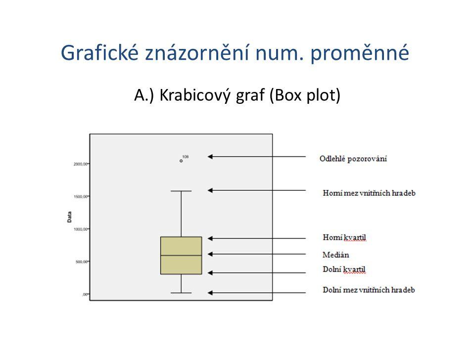 Grafické znázornění num. proměnné A.) Krabicový graf (Box plot)