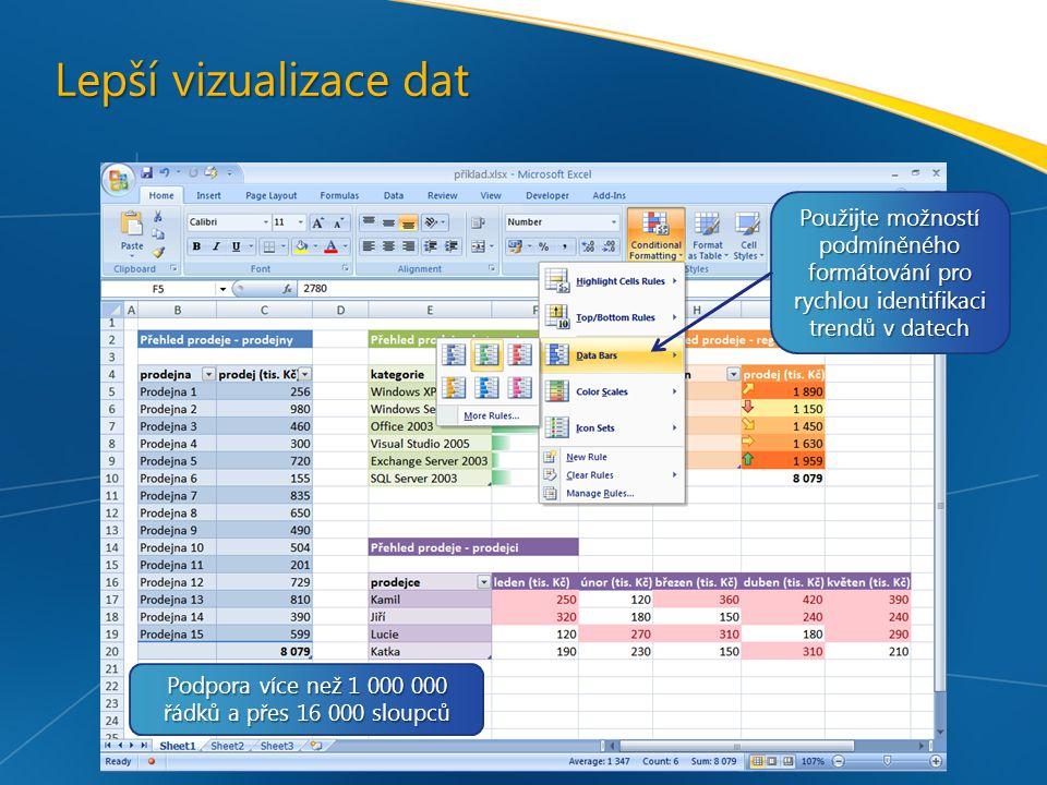Lepší vizualizace dat Použijte možností podmíněného formátování pro rychlou identifikaci trendů v datech Podpora více než 1 000 000 řádků a přes 16 000 sloupců