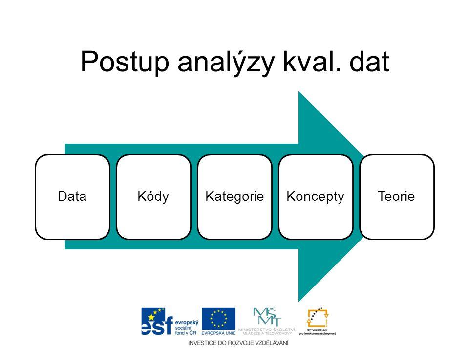 Témata/koncepty Kategorie Kódy Kategorie Subkategorie Kódy Subkategorie Kódy Obecné Partikulární