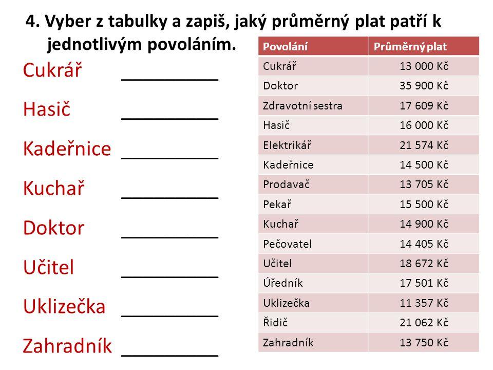 4. Vyber z tabulky a zapiš, jaký průměrný plat patří k jednotlivým povoláním. Cukrář _________ Hasič_________ Kadeřnice_________ Kuchař_________ Dokto